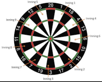 Baseball Darts Bullseye