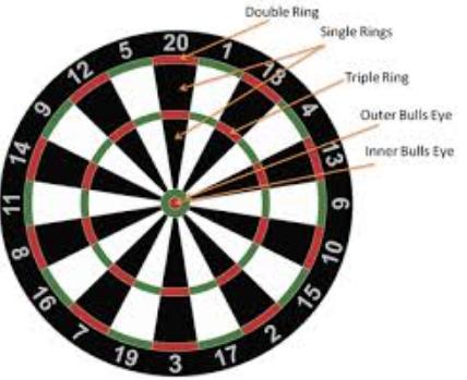 English Cricket Darts